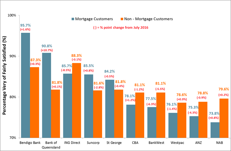 Satisfaction of Mortgage and Non-Mortgage Customers - 10 Largest Consumer Banks