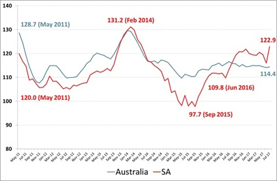 Roy Morgan Business Confidence South Australia - July 2017