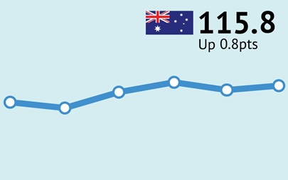 ANZ-Roy Morgan Australian Consumer Confidence Rating - December 5, 2017 - 115.8