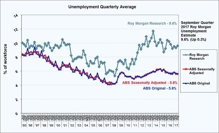 Roy Morgan Quarterly Unemployment - September Quarter 2017 - 9.6%