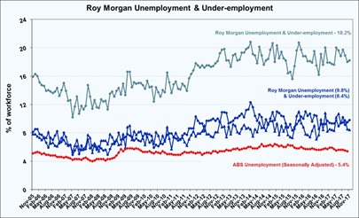 Roy Morgan November Unemployment & Under-employment Estimate - 18.2%