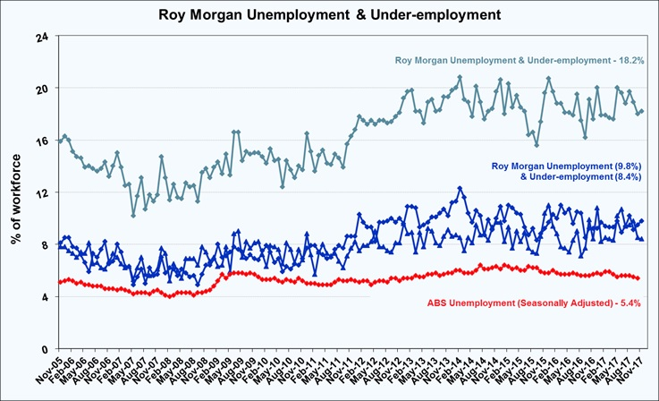 Roy Morgan Unemployment & Under-employment - November 2017 - 18.2%