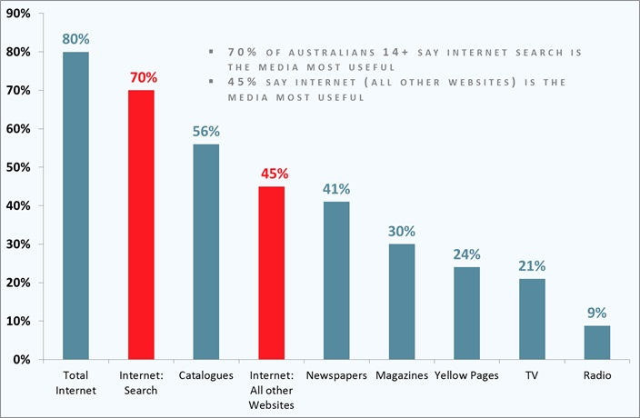 Media Most Useful for providing Consumer Information (Across any category)