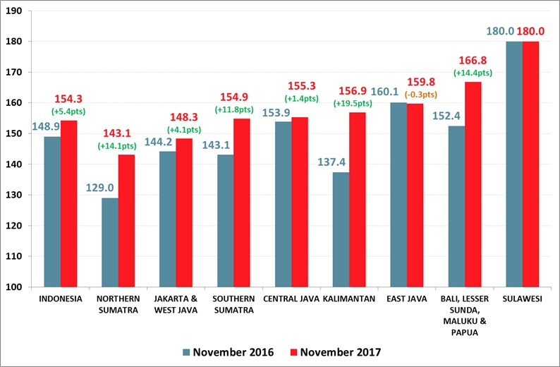 Roy Morgan Indonesian Consumer Confidence - November 2017 - Graph of Regions