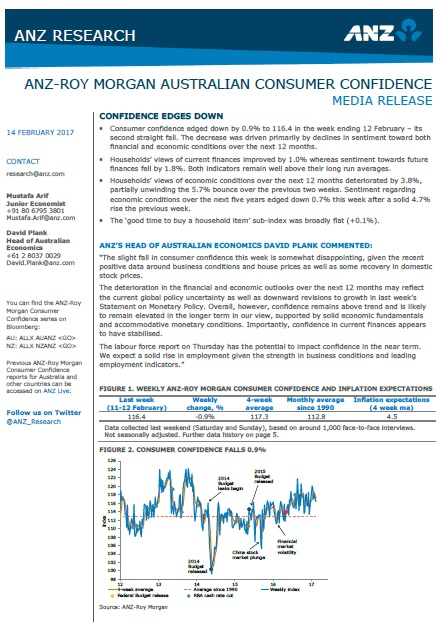 ANZ-Roy Morgan Australian Consumer Confidence Rating - February 14, 2017 - 116.4