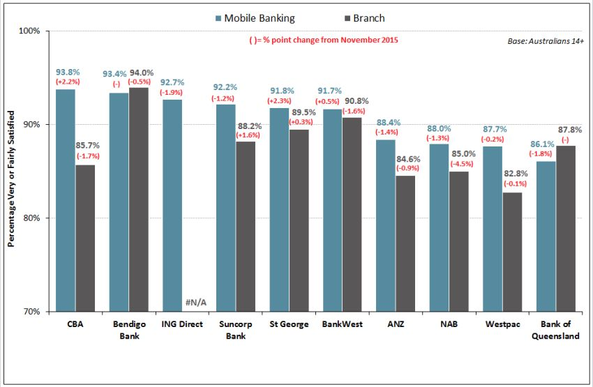 mobile-vs-branch-banking-sat-chart
