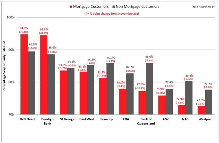 project on customer satisfaction in home loans and mortgage loans