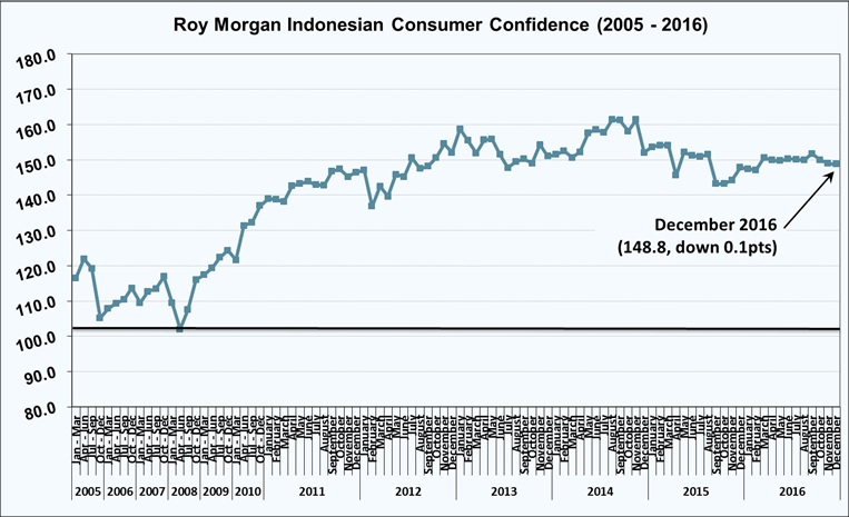 Roy Morgan Indonesian Consumer Confidence Rating - December 2016 - 148.8