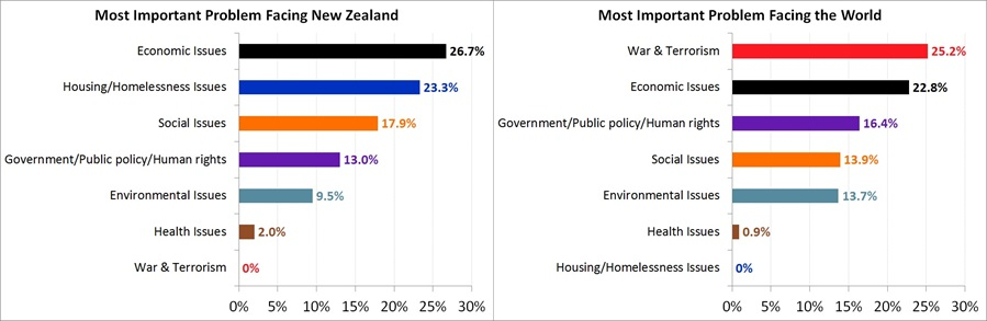 Most Important Problem Facing New Zealand and The World - May 2017