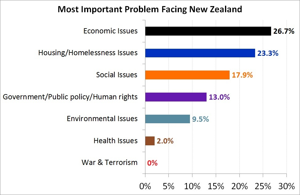 New Zealanders' concerns highlighted in run to election ...