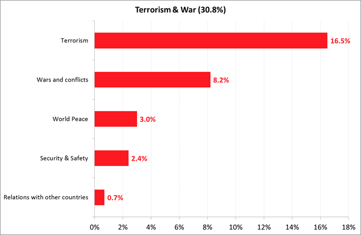 Most Important Problems Facing the World - Terrorism Issues - Mid-2017