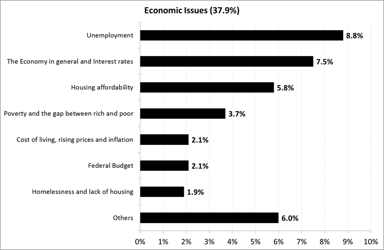 Most Important Economic Problems Facing Australia - May 2017