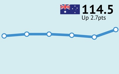 ANZ-Roy Morgan Australian Consumer Confidence Rating - July 4, 2017 - 114.5