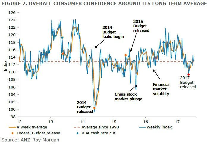 ANZ-Roy Morgan Australian Consumer Confidence Rating - July 11, 2017 - 113.0