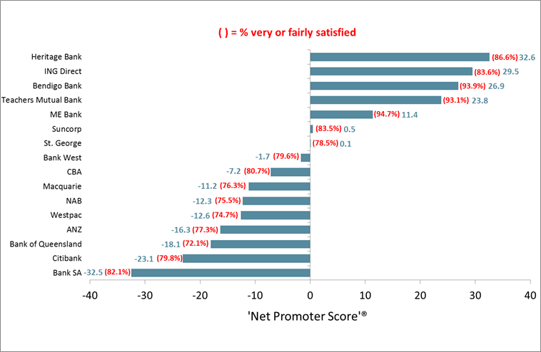 Net Promoter Score of Trusted Advisors - 16 Largest Consumer Banks