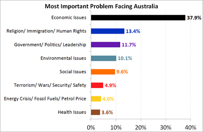 Most Important Problem facing Australia - May 2017