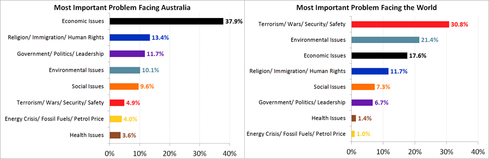 Most Important Problem facing Australia and the World - May 2017