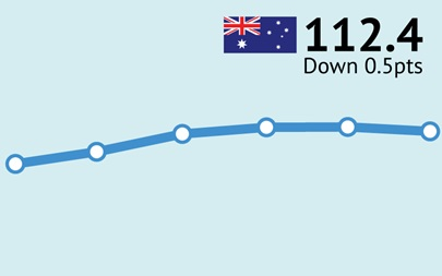 ANZ-Roy Morgan Australian Consumer Confidence Rating - Tuesday June 20, 2017 - 112.4