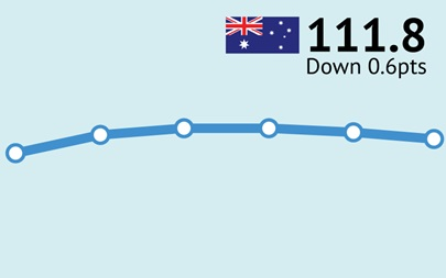 ANZ-Roy Morgan Australian Consumer Confidence - June 27, 2017 - 111.8
