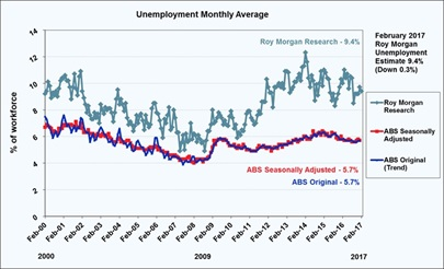 Roy Morgan Monthly Unemployment - February 2017 - 9.4%