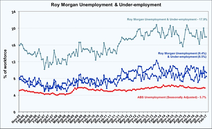 Roy Morgan Monthly Unemployment & Under-employment Estimate - February 2017 - 17.9%