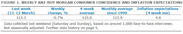 ANZ-Roy Morgan Australian Consumer Confidence - March 14, 2017 - 113.1