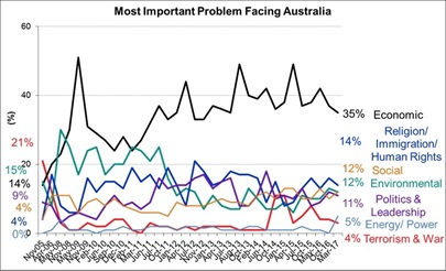 Most Important Problems Facing Australia - March 2017