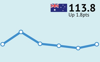 ANZ-Roy Morgan Australian Consumer Confidence Rating - March 28, 2017 - 113.8