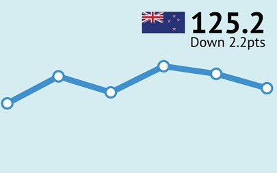 ANZ-Roy Morgan New Zealand Consumer Confidence Rating - March 2017 - 125.2