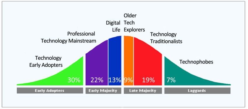 tech-adoption-curve