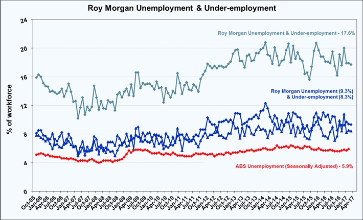Roy Morgan Monthly Unemployment & Under-employment - April 2017 - 17.6%