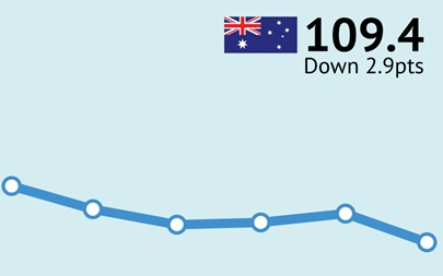 ANZ-Roy Morgan Australian Consumer Confidence Rating - May 16, 2017 - 109.4