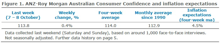ANZ-Roy Morgan Australian Consumer Confidence Rating - Tuesday October 10, 2017 - 113.8