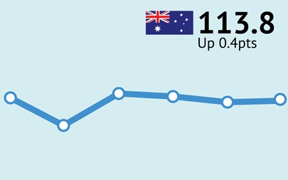 ANZ-Roy Morgan Australian Consumer Confidence Rating - October 10, 2017