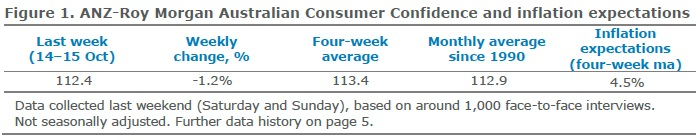 ANZ-Roy Morgan Australian Consumer Confidence Rating - October 17, 2017 - 112.4