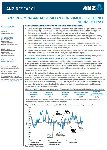 ANZ-Roy Morgan Australian Consumer Confidence - October 17, 2017 - 112.4