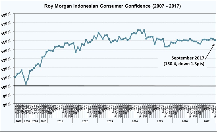 Roy Morgan Indonesian Consumer Confidence - September 2017 - 150.4