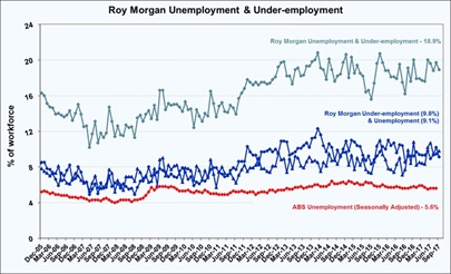 Roy Morgan Unemployment & Under-employment Estimates - September 2017 - 18.9%