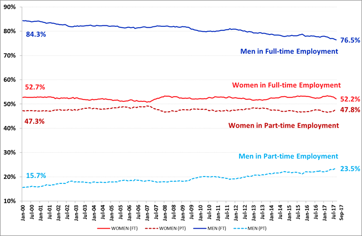 Employed Workers: Full-time v Part-time by Gender