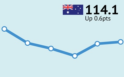 ANZ-Roy Morgan Australian Consumer Confidence Rating - September 5, 2017
