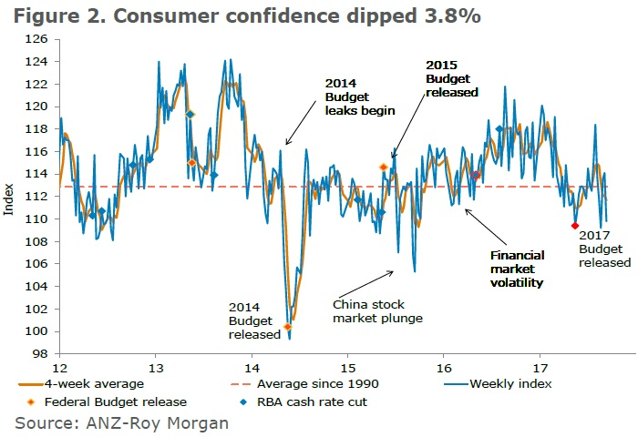 ANZ-Roy Morgan Australian Consumer Confidence Rating - September 12, 2017 - 109.8