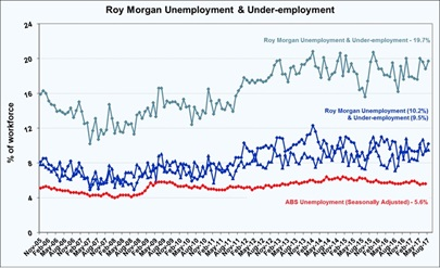 Roy Morgan Unemployment & Under-employment - August 2017