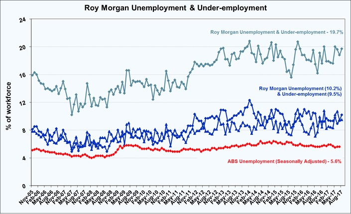 Roy Morgan Monthly Unemployment & Under-employment - August 2017 - 19.7%