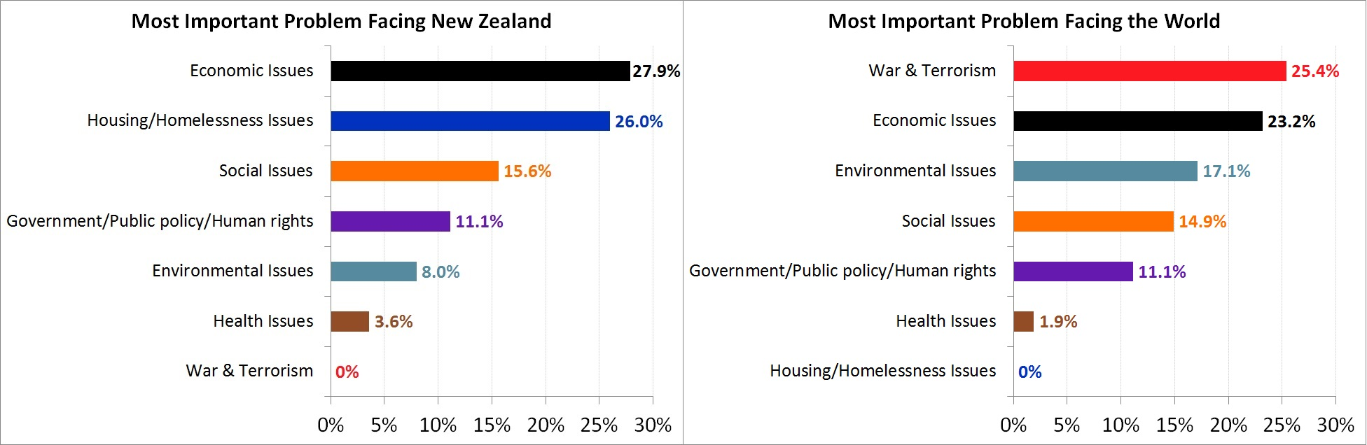 Most Important Problems Facing New Zealand and The World - August 2017