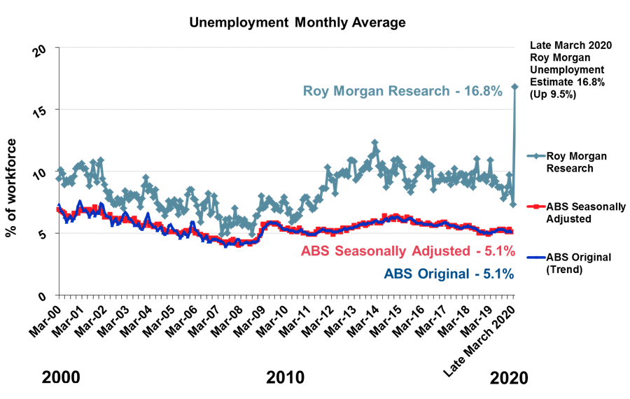 Roy Morgan Unemployment - March 2020