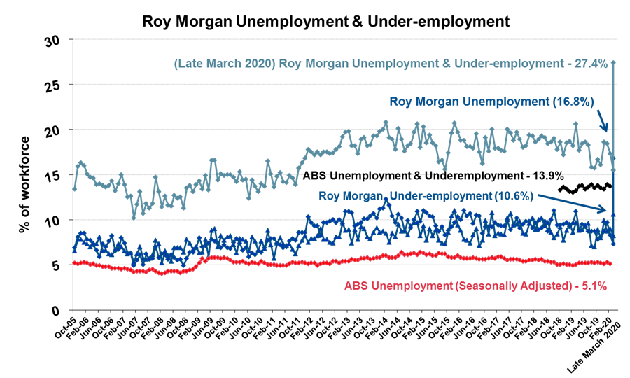 Roy Morgan Unemployment & Under-employment - March 2020