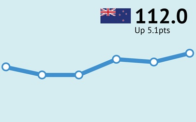 ANZ-Roy Morgan New Zealand Consumer Confidence ends 2020 on a high - up 5.1pts to 112.0 in December