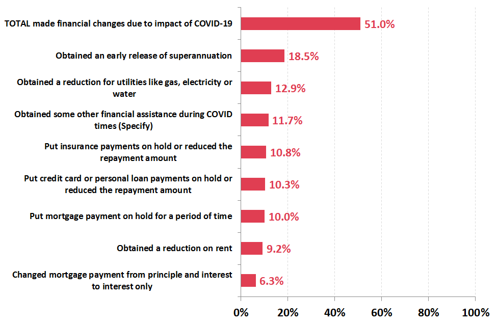 New data shows COVID-19's impact on Australians' personal finances, including debt and insurance