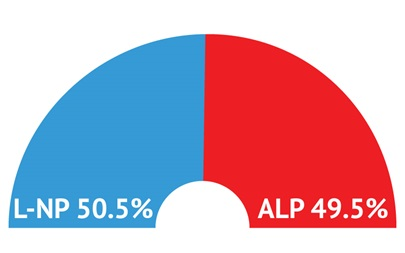 L-NP (50.5%) holds narrow lead over ALP (49.5%) a week before the Eden-Monaro by-election