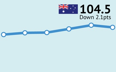 ANZ-Roy Morgan Consumer Confidence down 2.1pts to 104.5 ending record streak of eleven consecutive weekly increases